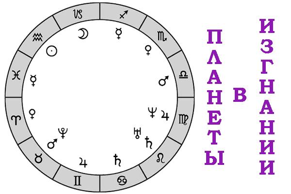 https://goroskopsegodnya.info/wp-content/uploads/2020/02/planety-v-izgnanii-obl.png